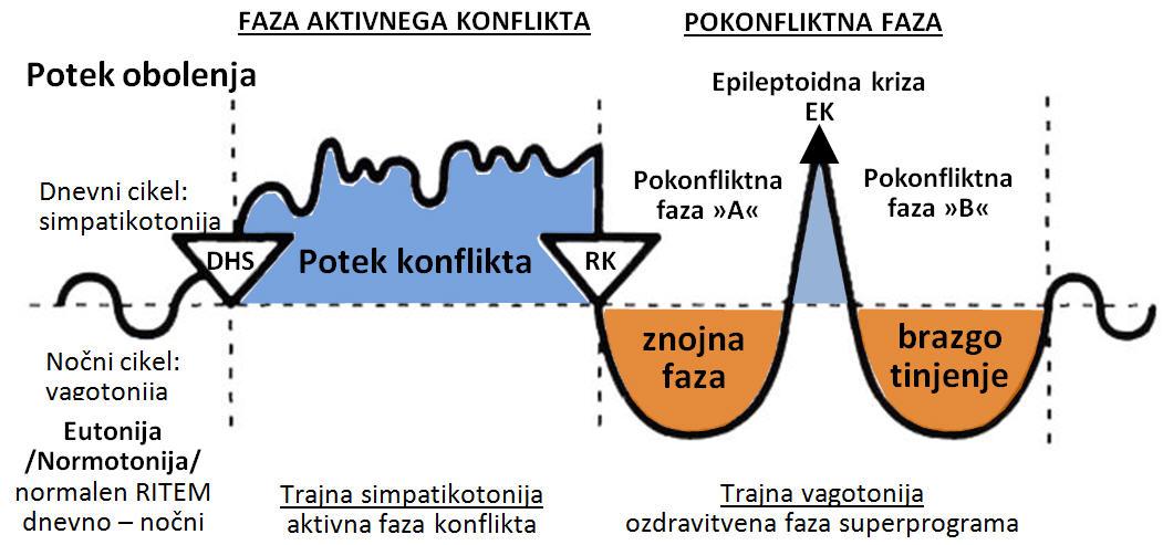 Dvofaznost-graf